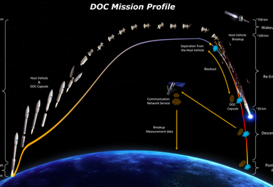 Demise Observation Capsule Mission Profile